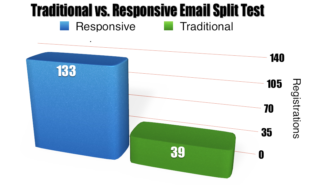 traditional-vs-responsive-email-split-test-results